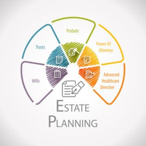 Estate planning includes wills trusts probate